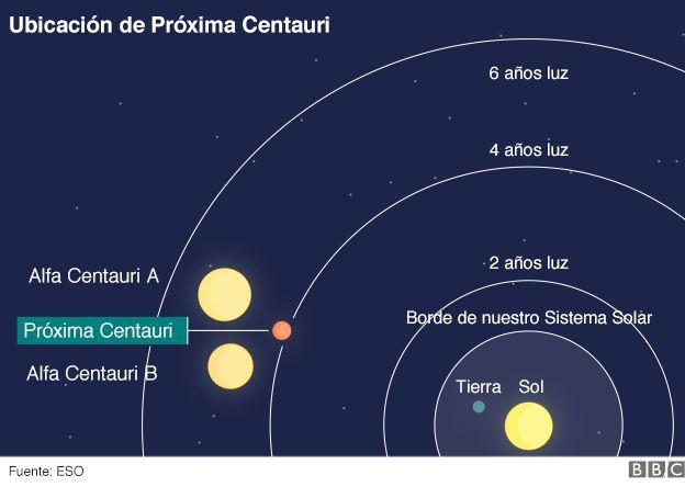 Ilustración sobre ubicación de Próxima Centauri