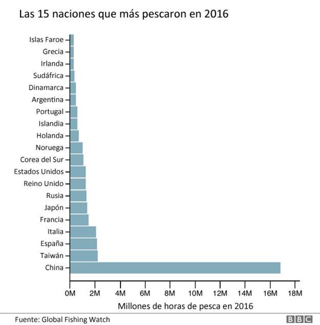 Lista de los países más pesqueros en 2016