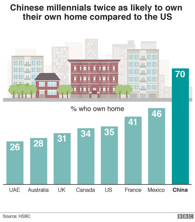 Graphic showing 70% of Chinese millennials are home owners compared to 35% in the US and 31% in the UK