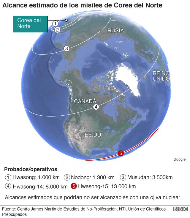 gráfico misiles norcoreanos.
