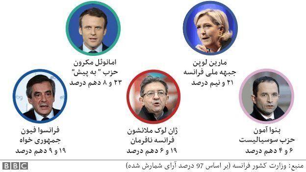 نتایج دور اول انتخابات ریاست جمهوری فرانسه