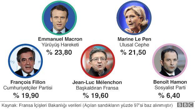 Fransa'da cumhurbaşkanlığı seçimlerinin ilk tur sonuçları
