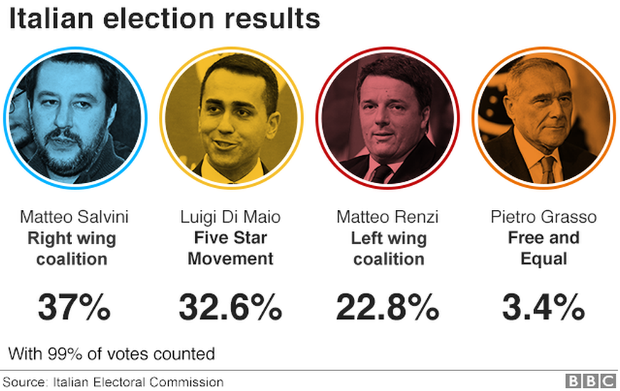 italian elections results infographic with pictures of party leaders