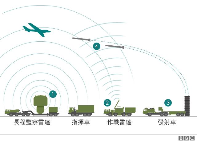 S-400防空系统运作示意图。