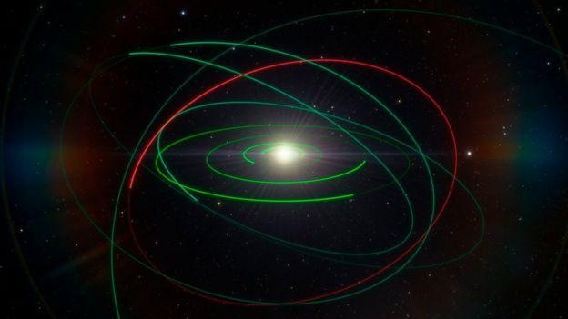 Ilustração da órbita do asteróide
