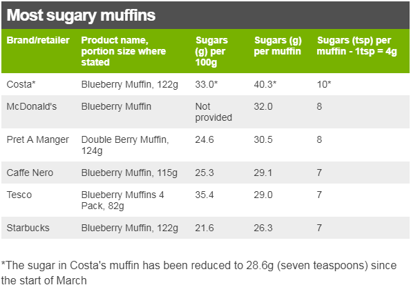Most sugary muffins table, with columns: Brand/retailer; Product name, portion size where stated; Sugars (g) per 100g; Sugars (tsp) per muffin - 1tsp = 4g. Costa* Blueberry Muffin, 122g, 33.0*, 40.3*, 10*; McDonald's Blueberry Muffin (portion size not stated), Not provided, 32.0, 8; Pret A Manger Double Berry Muffin, 124g, 24.6, 30.5, 8; Tesco Blueberry Muffins 4 Pack, 82g, 35.4, 29.0, 7; Starbucks Blueberry Muffin, 122g 21.6 26.3 7. *The sugar in Costa's muffin has been reduced to 28.6g (seven teaspoons) since the start of March