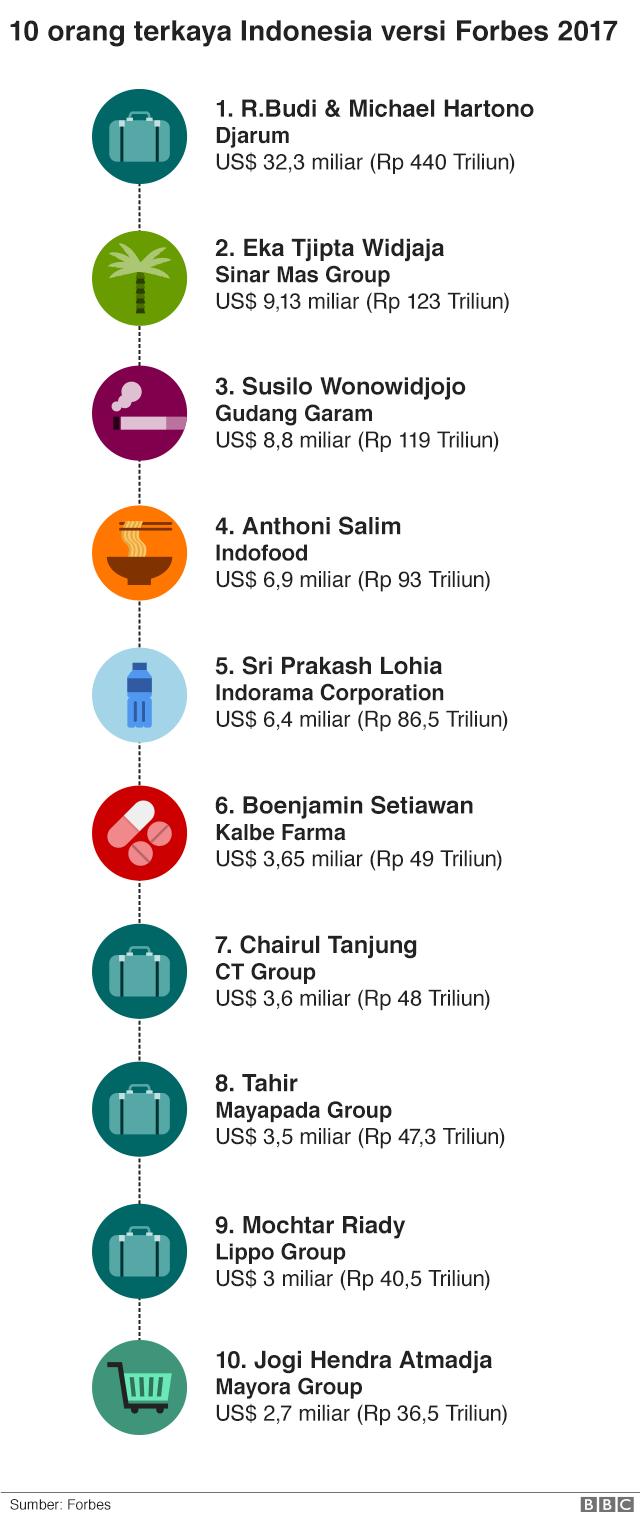 Daftar 10 orang terkaya Indonesia.
