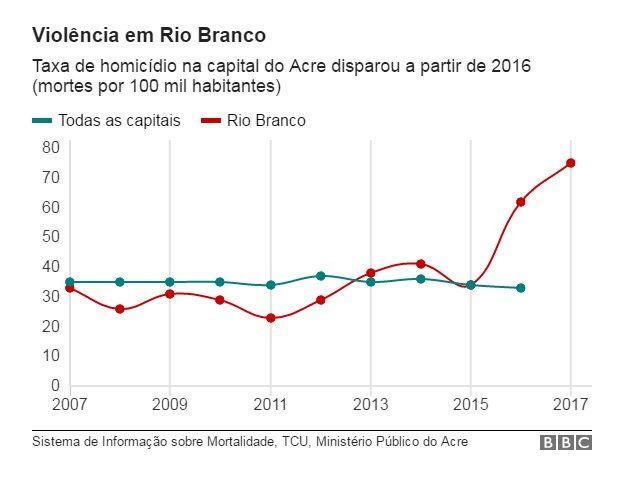 Gráfico da taxa de homicídios em Rio Branco versus taxa de homicídio das capitais