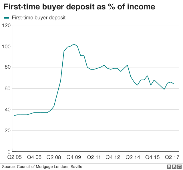 First time buyer deposits