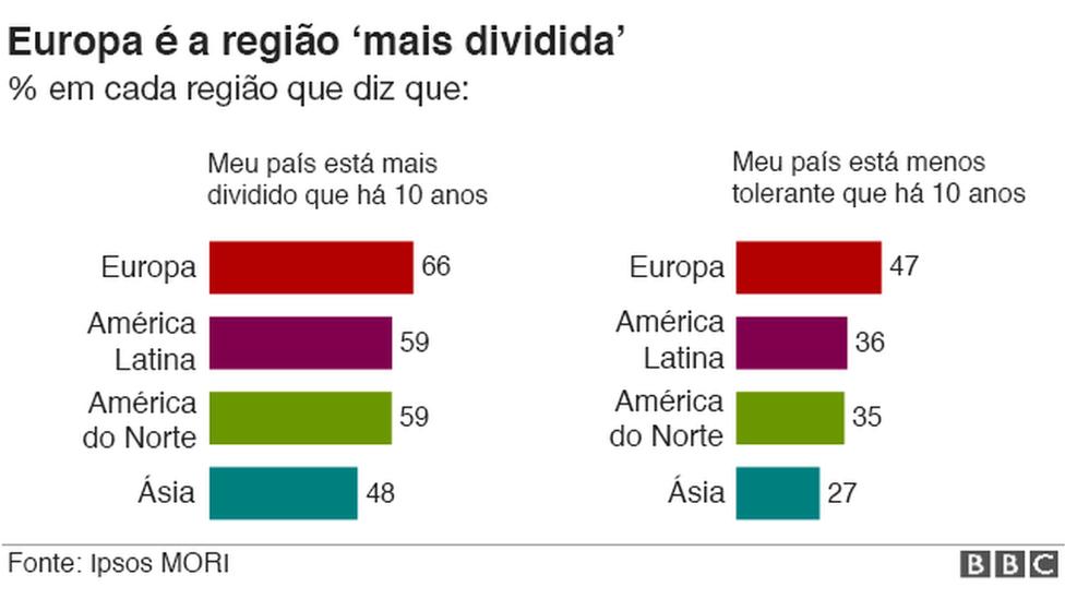 Gráfico que mostra que Europa é a região mais dividida