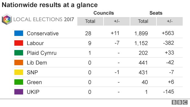 Local And Mayoral Results Tories Advance Amid Labour Losses BBC - Bbc election map us