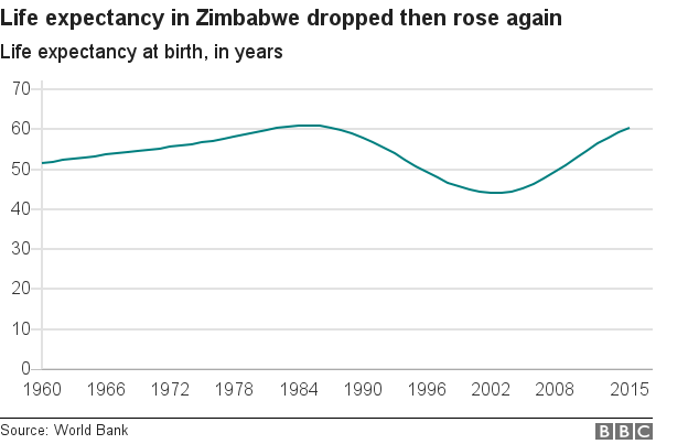 Chart showing life expectancy at birth in Zimbabwe