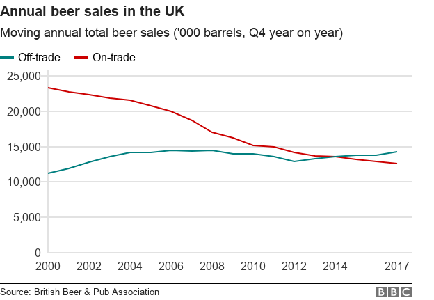 Chart showing the volume of on-trade and off-trade beer sales in the UK from 2000 to 2017