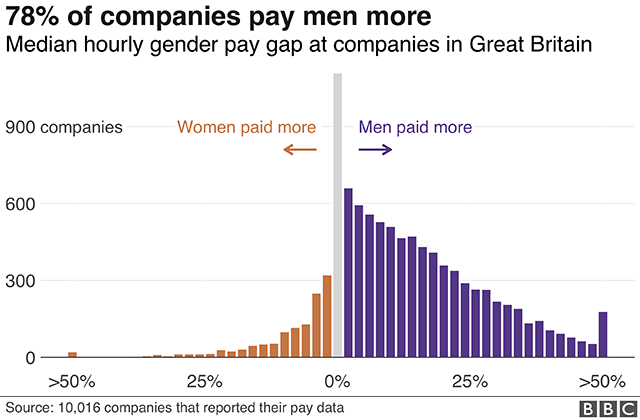 Pay gap histogram