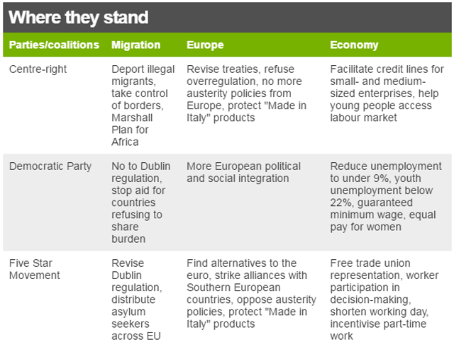 "graphic showing where parties stand on migration, Europe and the economy: Centre-right Deport illegal migrants, take control of borders, Marshall Plan for Africa Revise treaties, refuse overregulation, no more austerity policies from Europe, protect ""Made in Italy"" products Facilitate credit lines for small- and medium-sized enterprises, help young people access labour market. Democratic Party No to Dublin regulation, stop aid for countries refusing to share burden More European political and social integration Reduce unemployment to under 9%, youth unemployment below 22%, guaranteed minimum wage, equal pay for women Five Star Movement Revise Dublin regulation, distribute asylum seekers across EU Find alternatives to the euro, strike alliances with Southern European countries, oppose austerity policies, protect ""Made in Italy"" products Free trade union representation, worker participation in decision-making, shorten working day, incentivise part-time work"