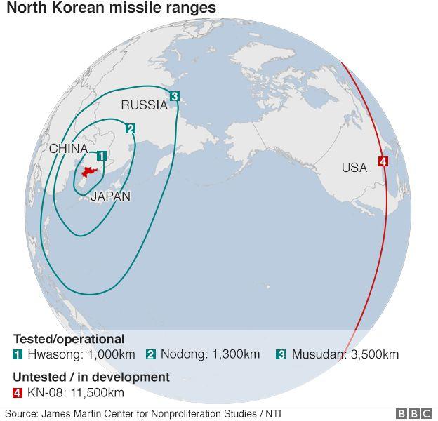 NK missile ranges