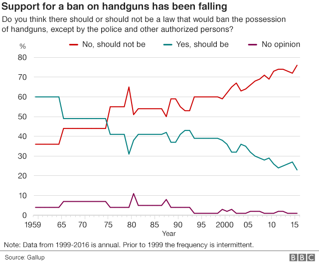 Chart showing support for a ban on handguns has been falling