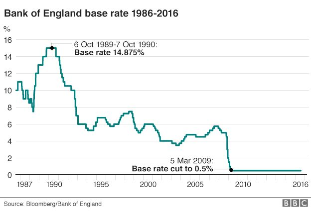 Graph showing interest rate going back 30 years