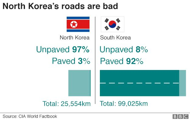 Graphic: Comparison of North and South Korean roads