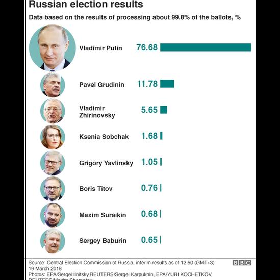 Bầu cử Nga