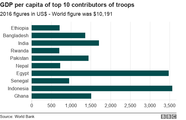 Chart showing GDP per capita of top 10 contributors of UN peacekeepers