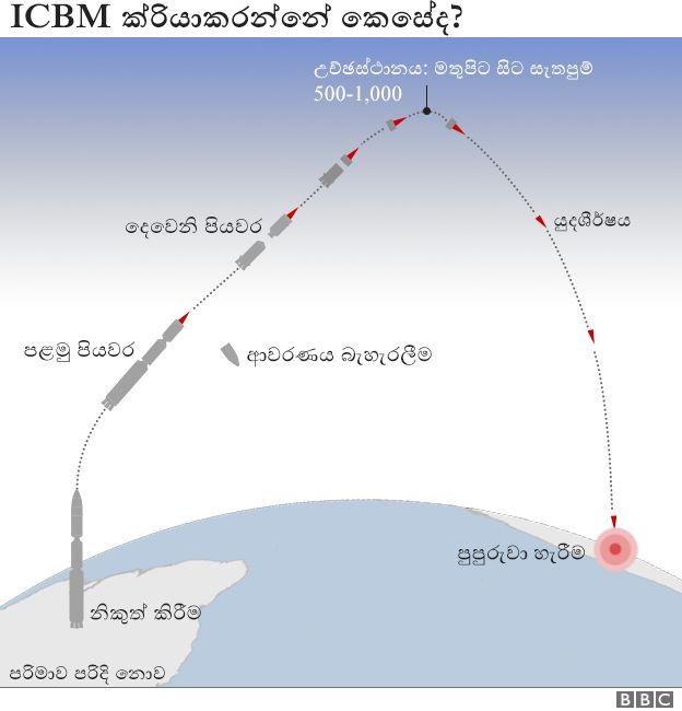 World Politics concerning the Asian region _95727126_icbm_trajectories_ws_624_sinhala