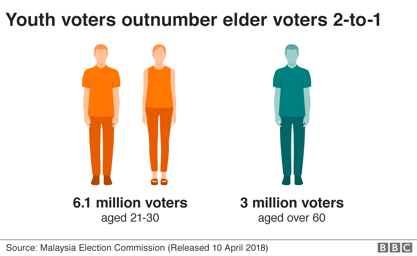 Infographic Showing That Youth Voters Outnumber Elder Voters Two-To-One