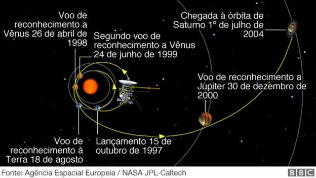 A trajetória da sonda Cassini, do voo de reconhecimento até seu