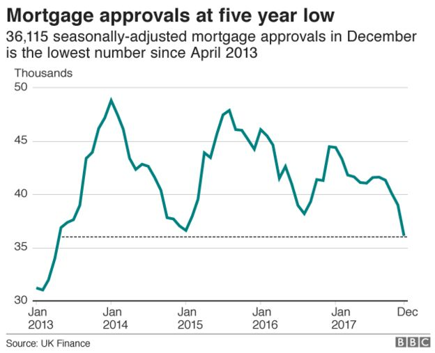mortgage approval chart