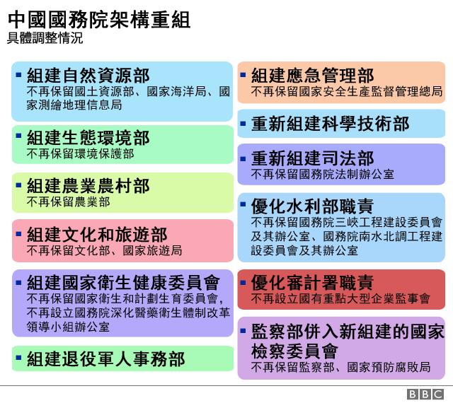 圖表:中國國務院改革