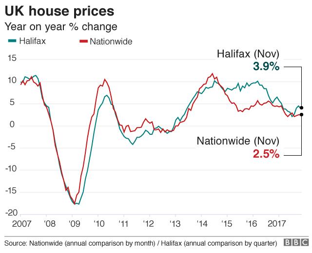 house price chart