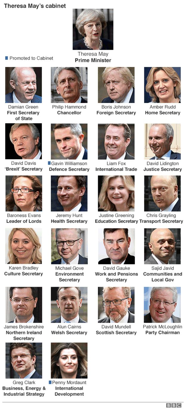 Theresa May's cabinet: Who's in and who's out? - BBC News