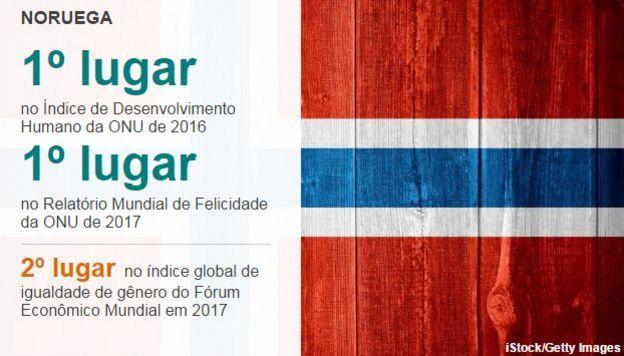 Gráfico mostrando liderança do país em rankings globais