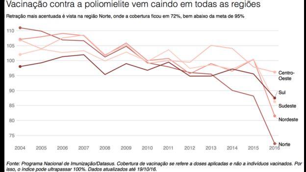 Gráfico sobre queda de vacinações
