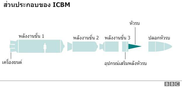 กราฟฟิกส่วนประกอบของ ICBM