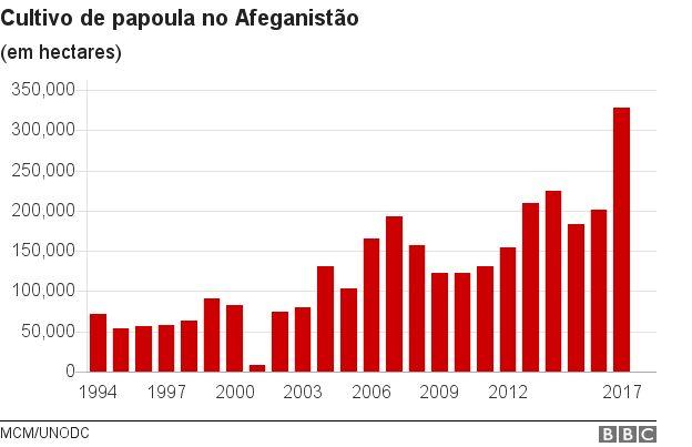 Gráfico mostrando a evolução do cultivo da papoula