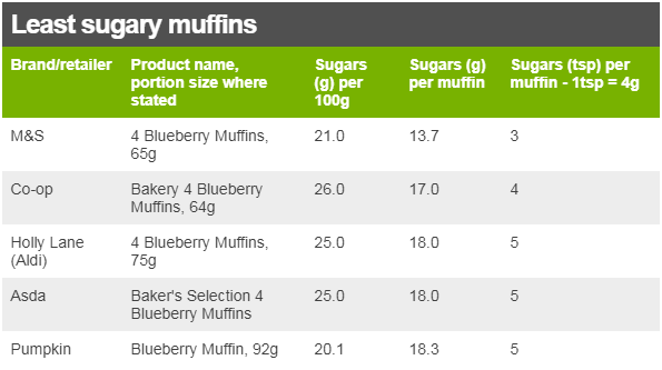 Least sugary muffins table, with columns: Brand/retailer; Product name, portion size where stated; Sugars (g) per 100g; Sugars (tsp) per muffin - 1tsp = 4g. M&S 4 Blueberry Muffins, 65g, 21.0, 13.7, 3; Co-op Bakery 4 Blueberry Muffins, 64g, 26.0, 17.0, 4; Holly Lane (Aldi) 4 Blueberry Muffins, 75g, 25.0, 18.0, 5; Asda Baker's Selection 4 Blueberry Muffins, 25.0, 18.0, 5; Pumpkin Blueberry Muffin, 92g, 20.1, 18.3, 5