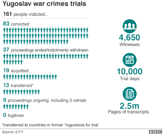 Infographic showing the key figures from the war crimes trials