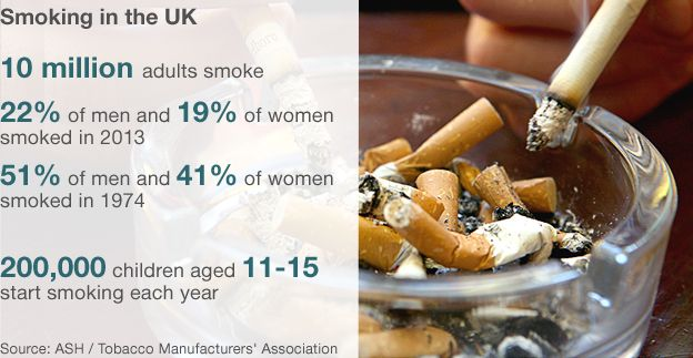 tobacco kills two in three smokers bbc news figures on smoking in the uk 10 million people smoke and 200 000 children aged 11