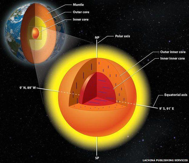 heart of earth s inner core revealed bbc news