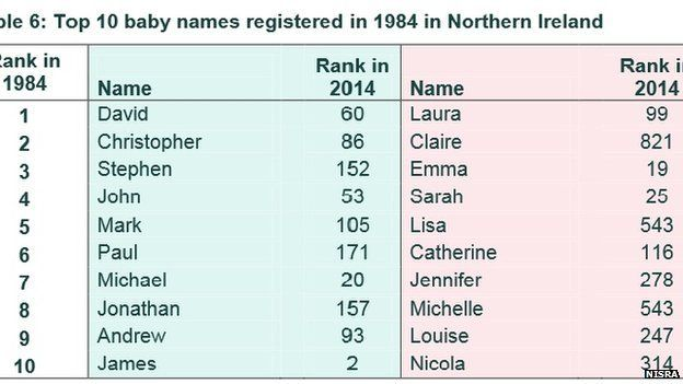 Most Popular NI Baby Names For 2014 Are Jack And Emily