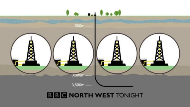 Fracking: The pros and cons of extracting shale gas - BBC News