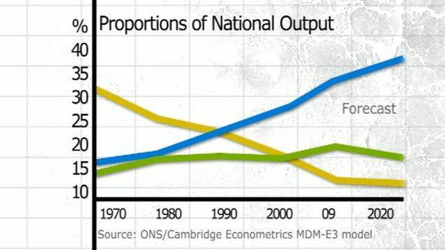 National output graph