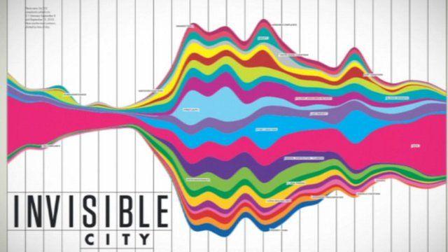New York City public service usage data visualisation graphic