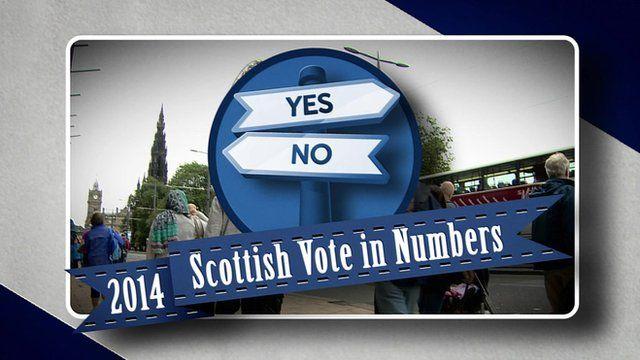 Graphic: 2014 Scottish Vote in Numbers