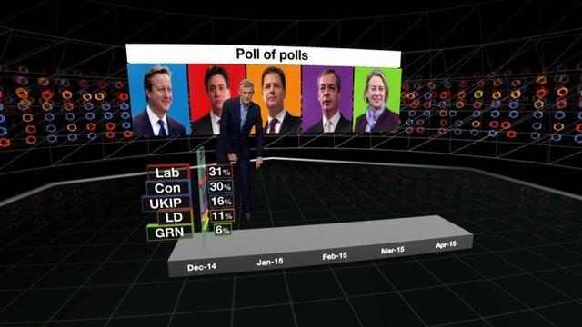 Jeremy Vine analyses the latest polls