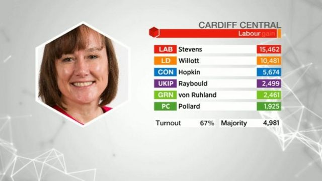 Cardiff Central results
