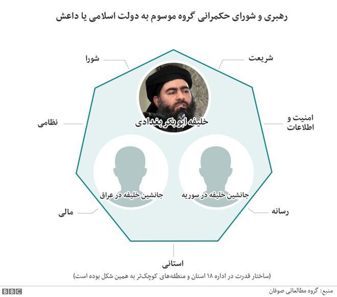 ساختار حکومتی داعش