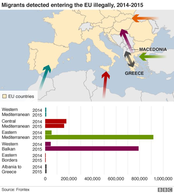 Migrants detected entering the EU, 2014-2015