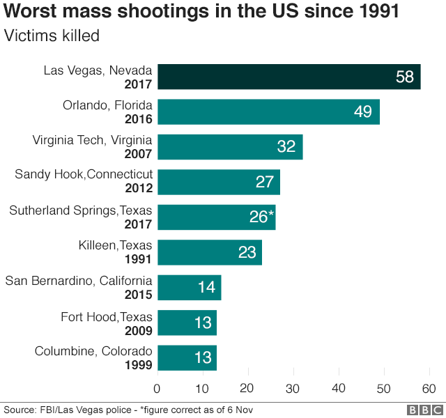 Chart showing worst mass shootings in the US since 1991 with Las Vegas at the top